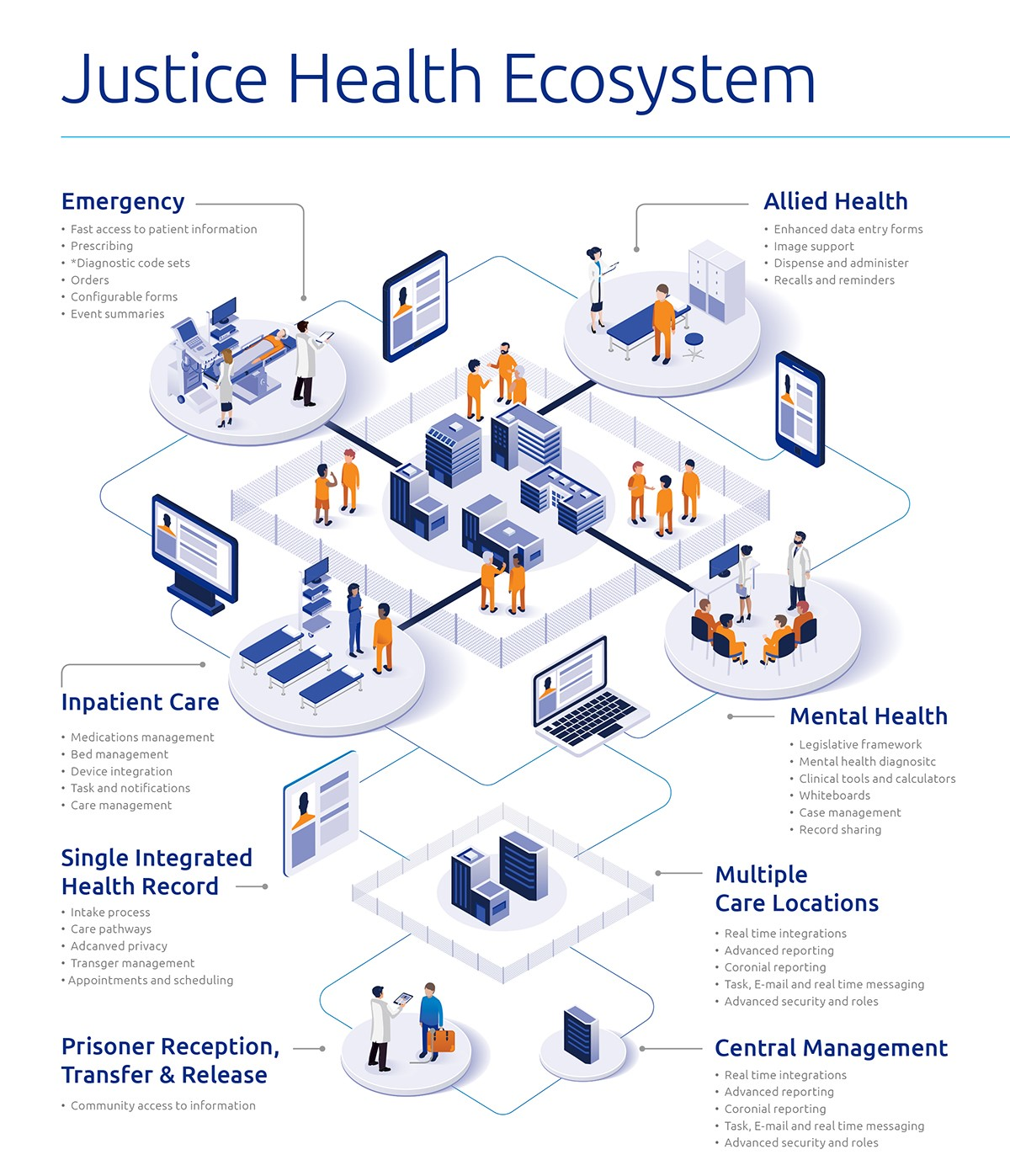 Justice Health Diagram